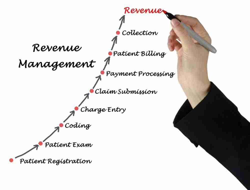 Four Keys to Successful Revenue Cycle Management