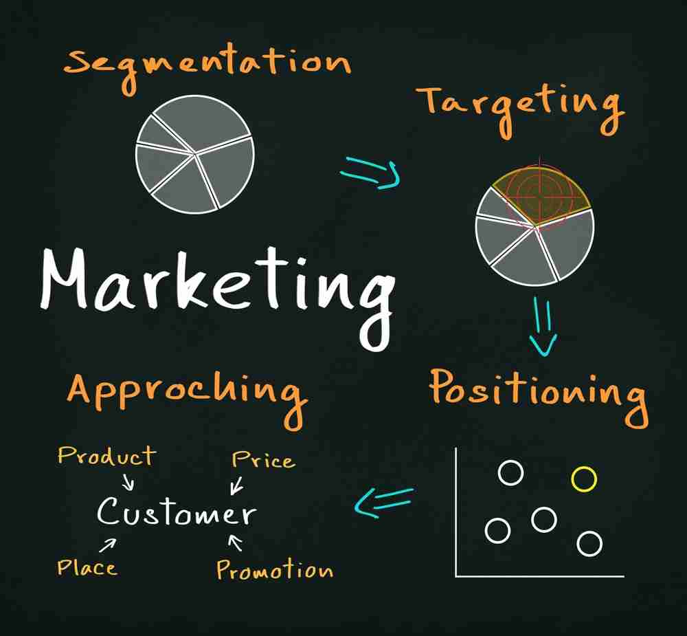 ingredients for developing a positioning strategy
