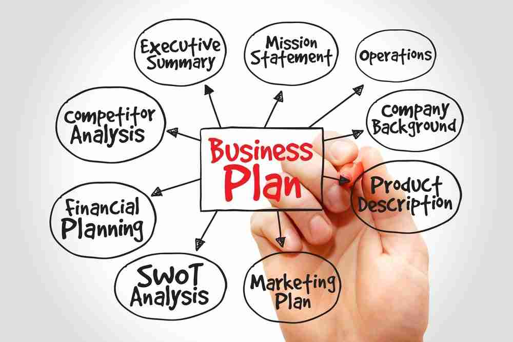 business plan content areas drawing