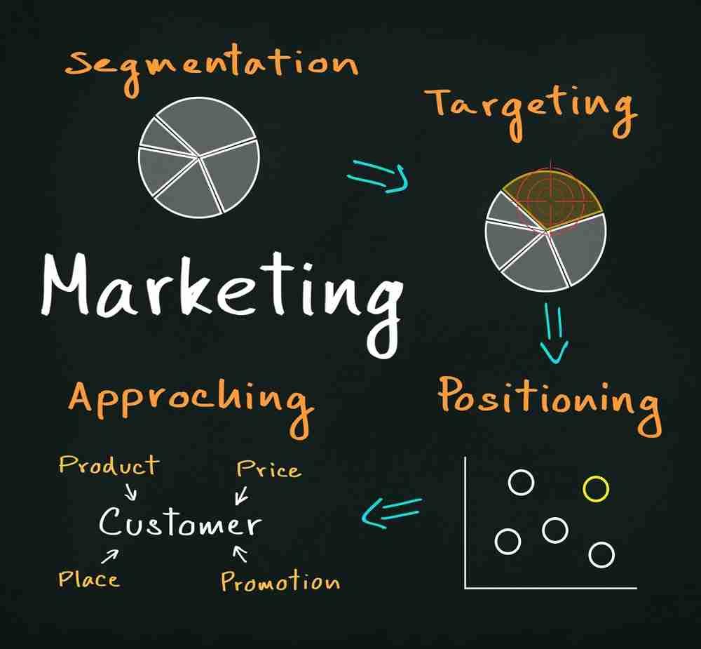 PT Business Plan - Market Positioning & Pricing